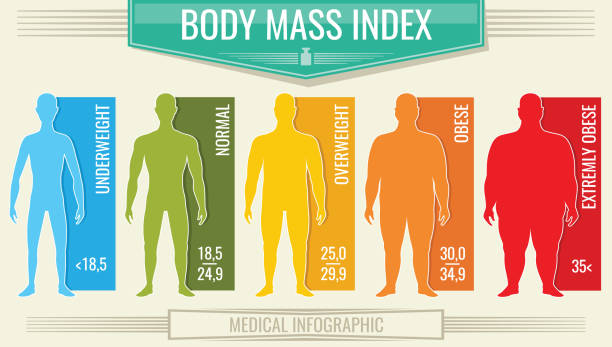 How Much Should You Trust BMI?